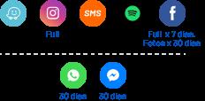 Waze, Instagram, SMS, Spotify, Facebook Full con fotos por 30 días, WhatApp 30 días, Messenger 30 días