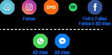 Waze, Fotos, SMS, Spotify, Facebook Full por 7 días con fotos por 30 días, WhatApp 30 días, Messenger 30 días