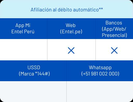 Afiliación débito automático