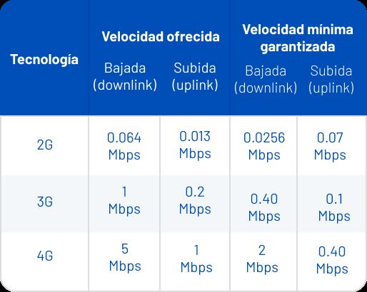 1) Tecnología: 2G, Velocidad ofrecida - bajada: 0.064 Mbps, Velocidad ofrecida - subida: 0.013 Mbps, Velocidad mínima garantizada - bajada: 0.0256 Mbps, Velocidad mínima garantizada - subida: 0.07 Mbps. 2) Tecnología: 3G, Velocidad ofrecida - bajada: 1 Mbps, Velocidad ofrecida - subida: 0.2 Mbps, Velocidad mínima garantizada - bajada: 0.40 Mbps, Velocidad mínima garantizada - subida: 0.1 Mbps. 3) Tecnología: 4G, Velocidad ofrecida - bajada: 5 Mbps, Velocidad ofrecida - subida: 1 Mbps, Velocidad mínima garantizada - bajada: 2 Mbps, Velocidad mínima garantizada - subida: 0.40 Mbps.